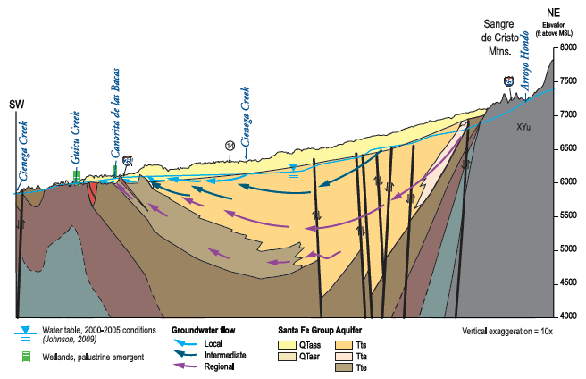 La Cienega cross section