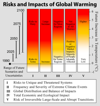 the negative impacts of nuclear energy Effectively addressing global warming requires a rapid transformation of the ways  in which we produce and consume energy the scope and impacts of climate.