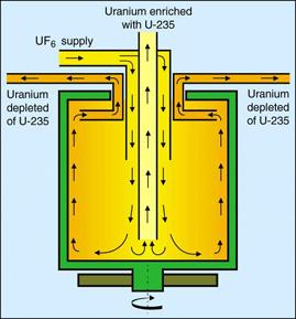 Uranium Atom 235 Uranium Enrichment