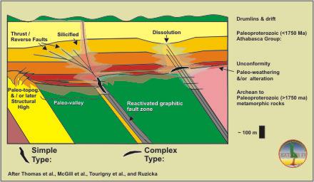 Uranium: Where Is It?