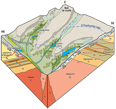 In 2010 2013 The Aquifer Mapping Program Helped Develop A Better Understanding Of Groundwater Contribution To Wetlands Around La Cienega