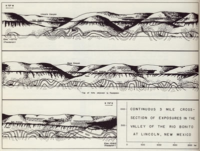folds in geology. of the Lincoln folds,
